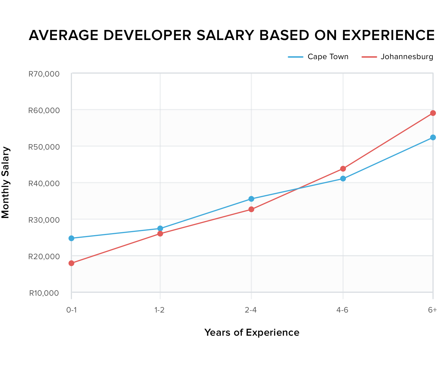 Average developer salary based on experience