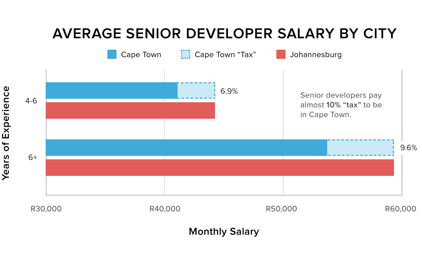 Average senior developer salary by city