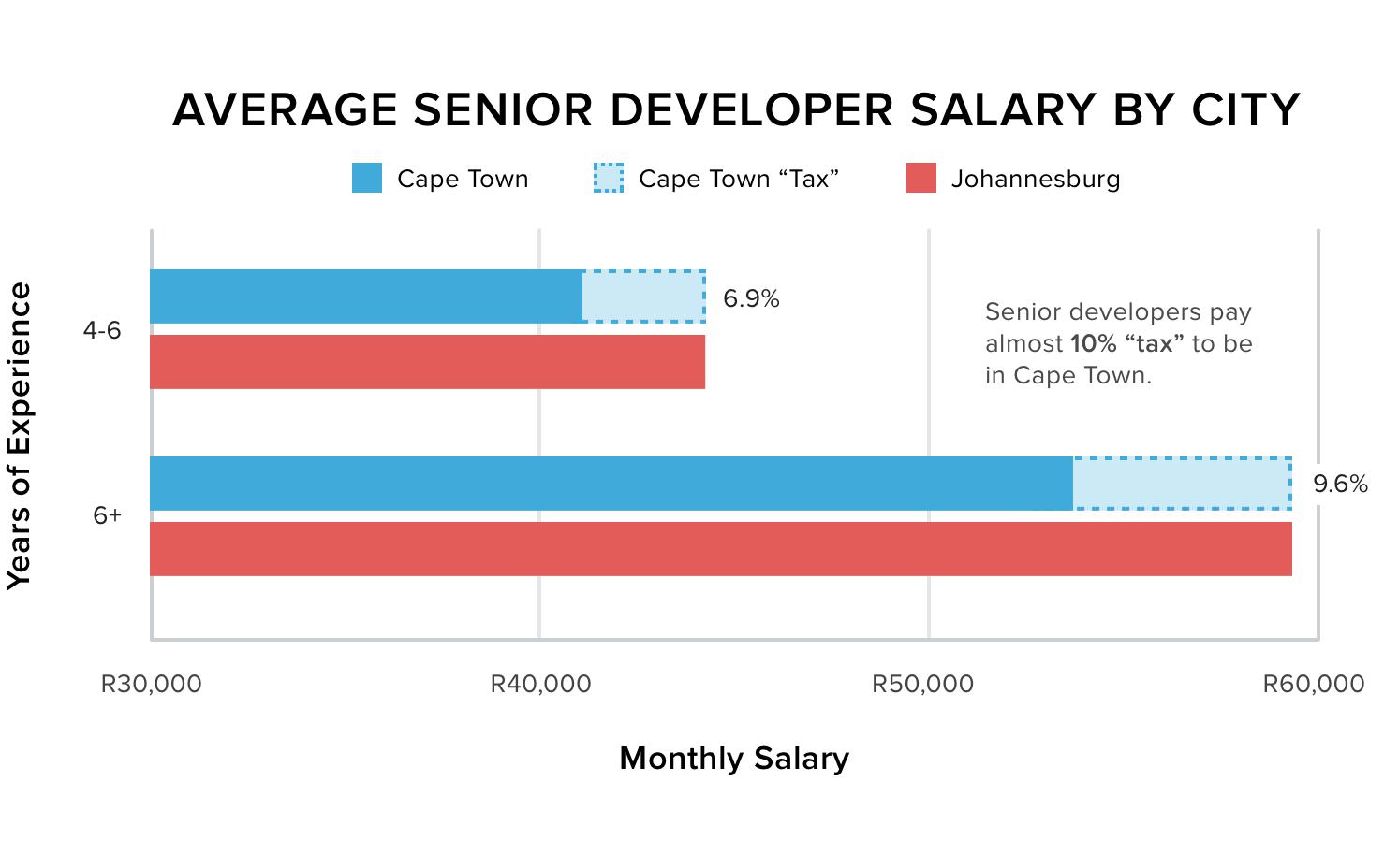 Awe Inspiring Developer Salaries In Cape Town Vs Johannesburg Offerzen Interior Design Ideas Inesswwsoteloinfo