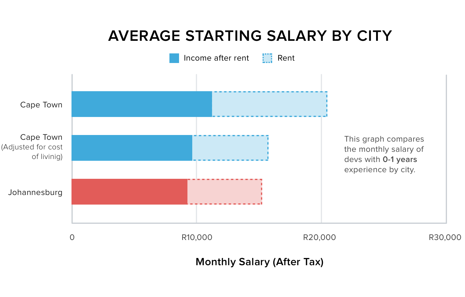 Average starting salary by city
