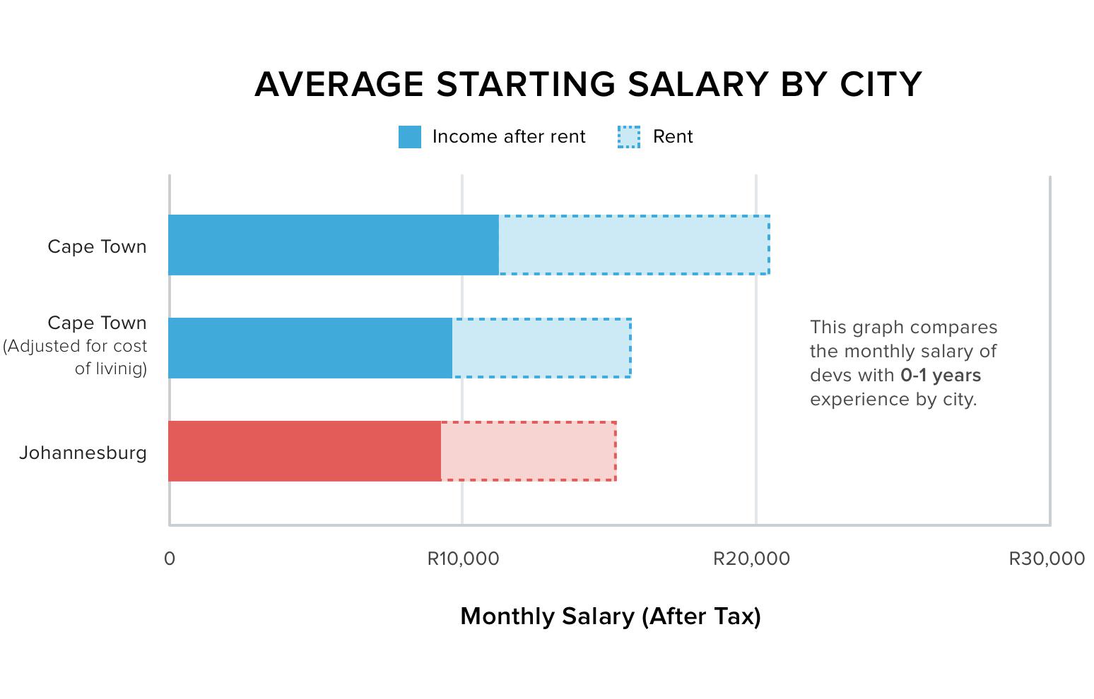 developer salaries in cape town vs johannesburg offerzen average starting salary by city