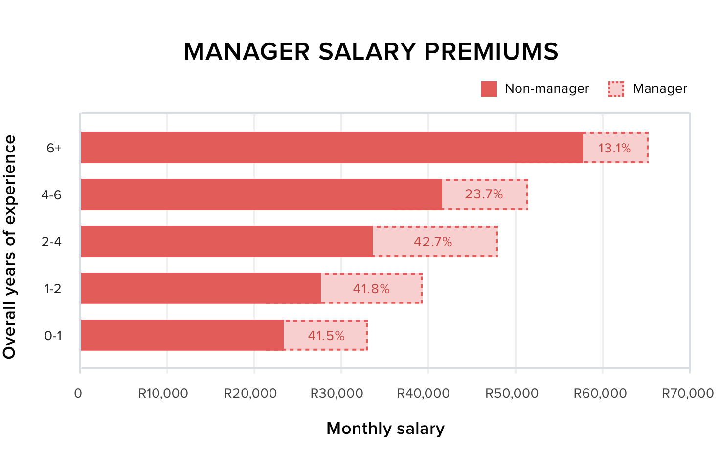 Manager Salary Premiums