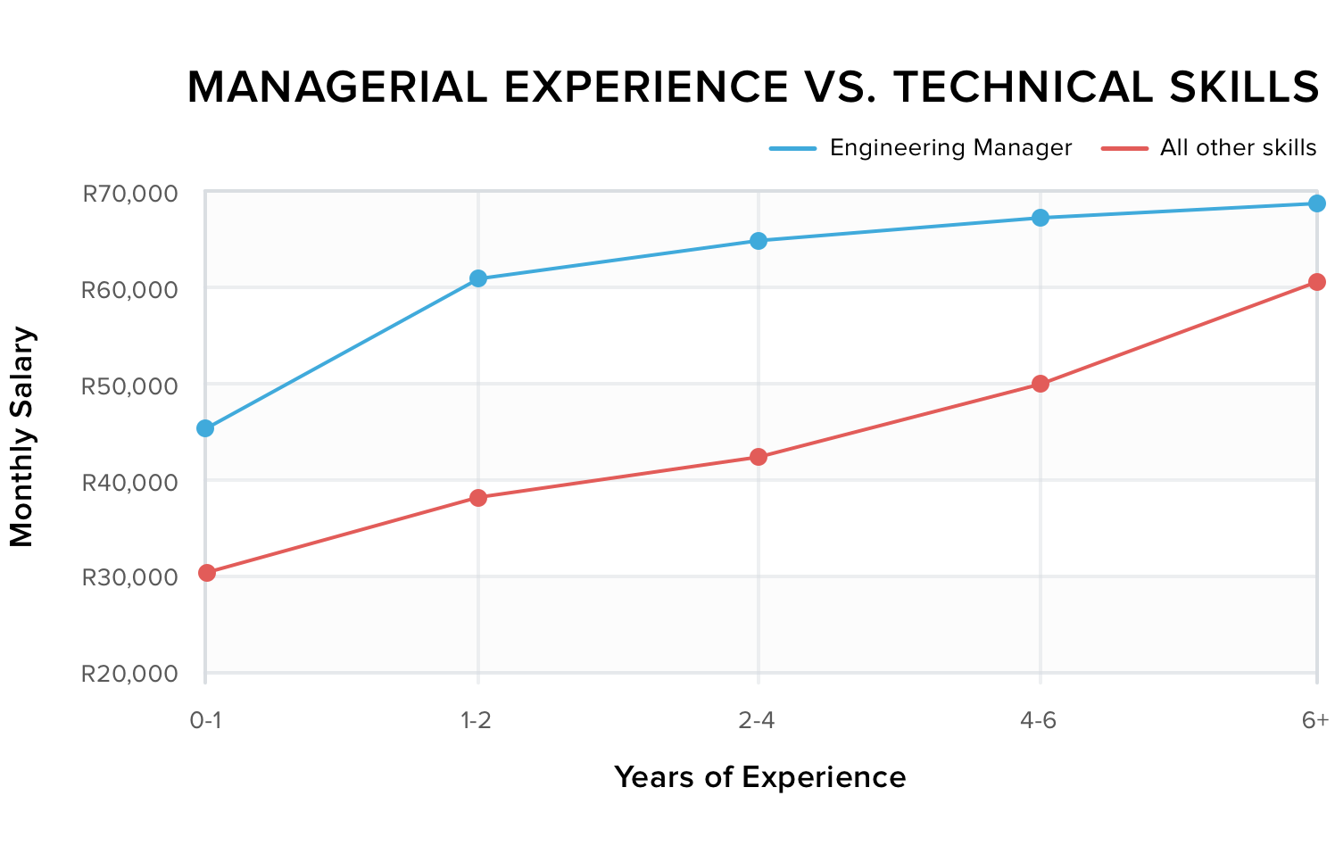 Managerial Experience vs. Technical Skills