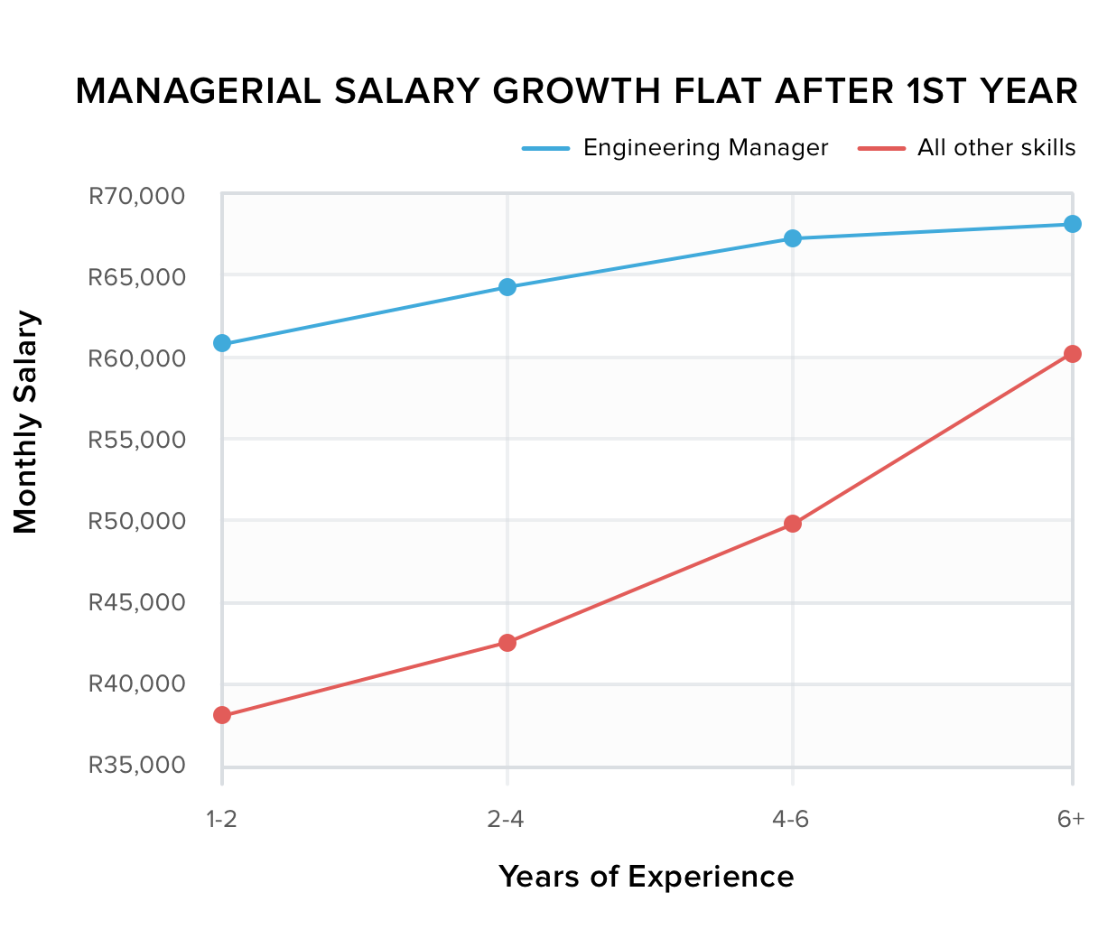 Managerial Salary Growth flat after 1st year